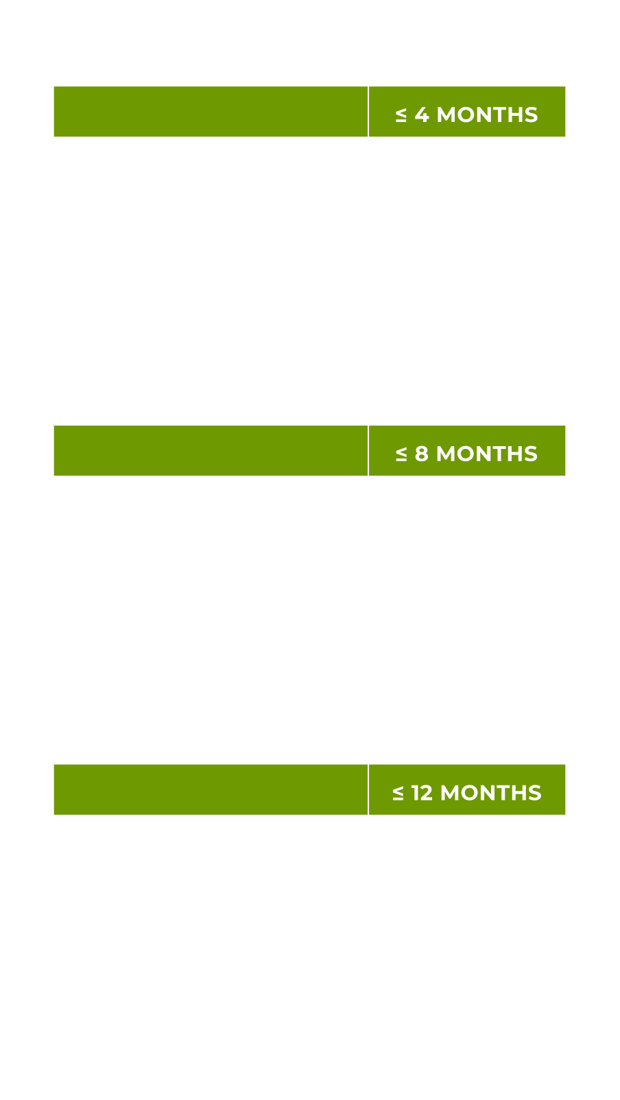 Chicken Meal & RiceFeeding Chart
